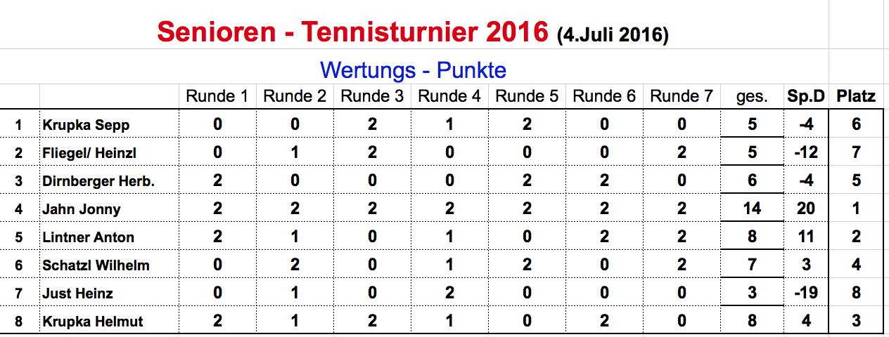 Erebnisstabelle-Senioren-Turnier-2016